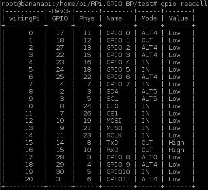Bananapi GPIO programozás - GPIO tábla